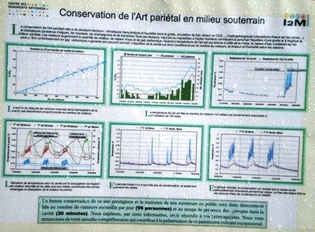 Environmental monitoring at Font de Gaume